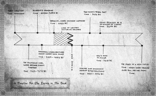 Kalki Series - Timeline - As Depicted In The Book